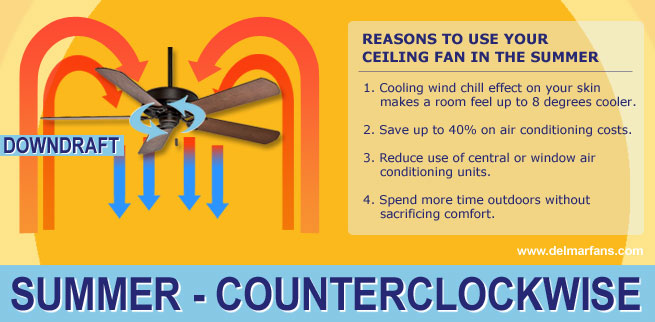 ode to the ceiling fan. Black Bedroom Furniture Sets. Home Design Ideas